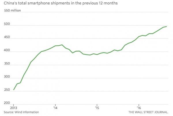 wsj-china-total-smartphone-shipments-in-prev-12m