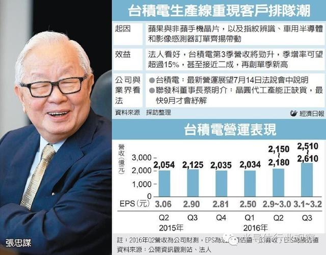 chinatimes-3q16-tsmc-financial