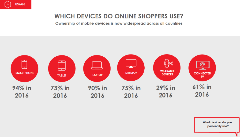 digitaslbi-which-device-online-shopping
