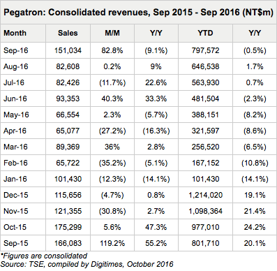 digitimes-pegatron-sept-2016
