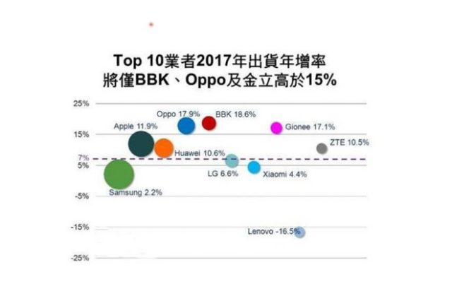 digitimes-top10-2017-growth