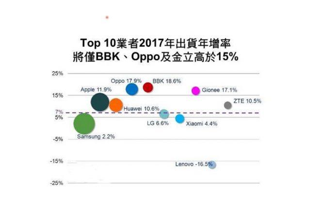 digitimes-top10-2017-growth