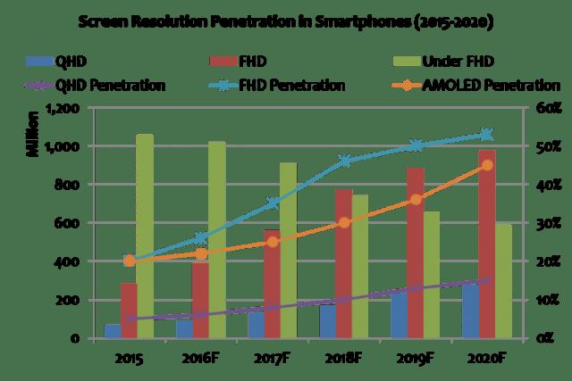 gartner-screen-resolution-penetration-2015-2020