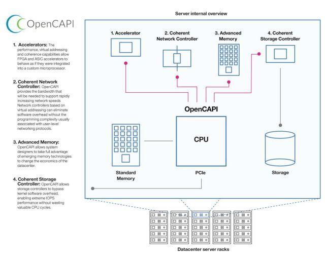 opencapi-sever-internal-overview