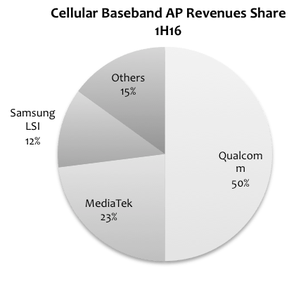 strategyanalytics-cellular-baseband-1h16