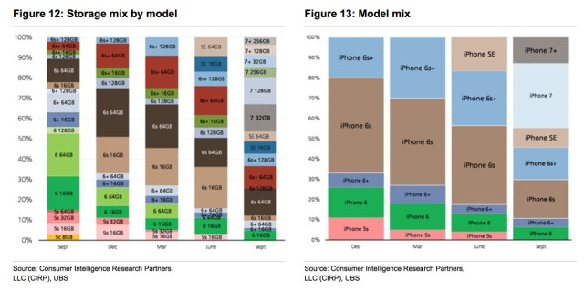 ubs-apple-model-mix-sept-2016