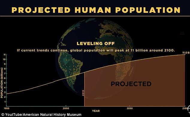 americannaturalhistorymuseum-projected-human-population