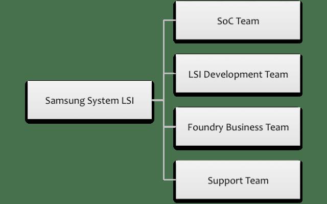 businesskorea-samsung-lsi-org