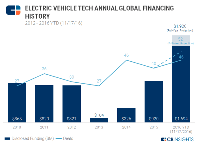 cbinsights-ev-tec-annual-global-financing-2016