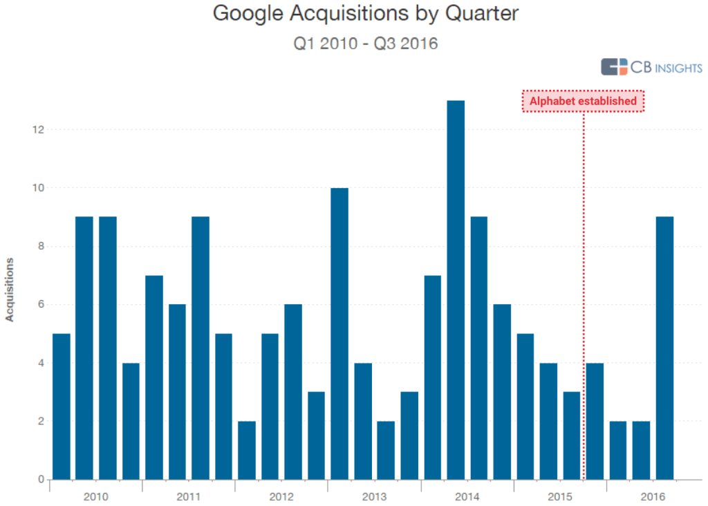 cbinsights-google-acquisitions-by-quarter