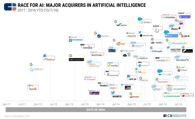 cbinsights-race-for-ai-major-acquirers-in-artificial-intelligence