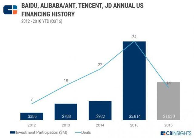 cbinsights-us-startups-china-investments-2