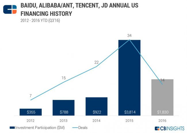 cbinsights-us-startups-china-investments-2