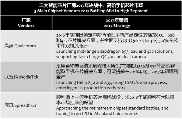 chinatimes-battles-of-3-chipset-vendors-2017