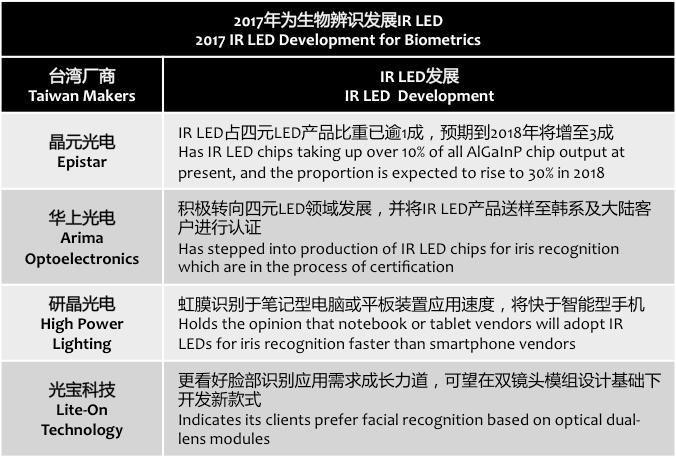 digitimes-2017-ir-led