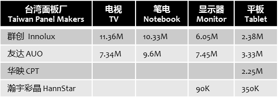 digitimes-3q16-taiwan-panel-makers-large-size