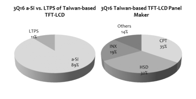 digitimes-3q16-taiwan-tft-lcd