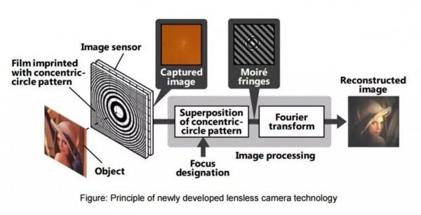hitachi-lensless-camera