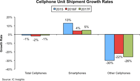 icinsights-cellphone-unit-shipment-growth-rates-2016