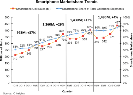 icinsights-smartphone-marketshare-trends
