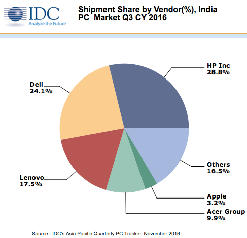 idc-3q16-tablet-india-2