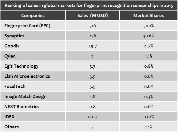 ihs-2015-fingerprint-sensor-ranking