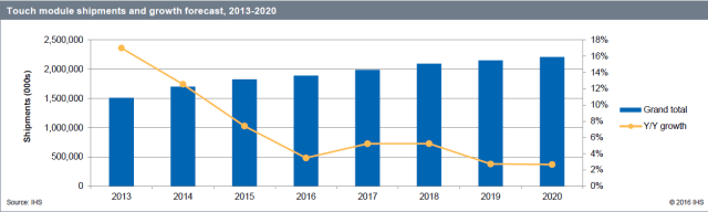 ihs-touch-module-shipment-2013-2020