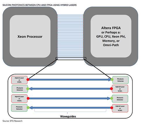 intel-silicon-photonics-between-cpu-and-fpga