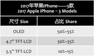 kgisecurities-apple-iphone-3-models