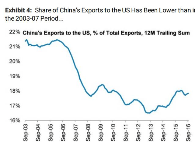 morganstanley-china-share-export-to-us
