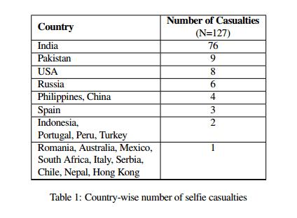 selfie-casualties