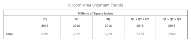 semi-silicon-area-shipment-trends