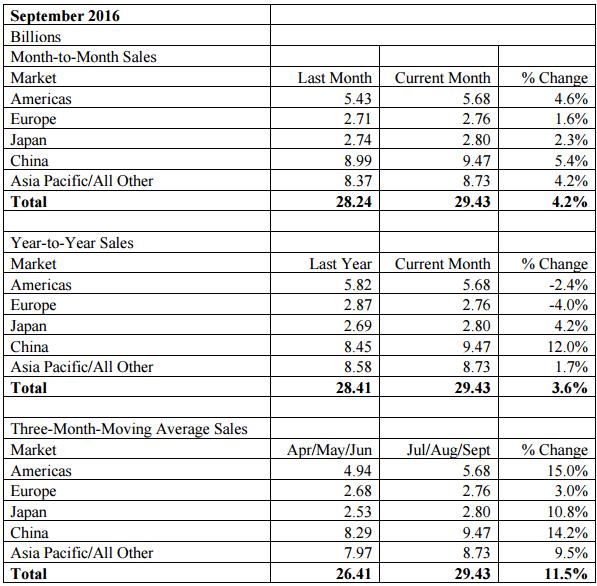 sia-sept-2016-sales