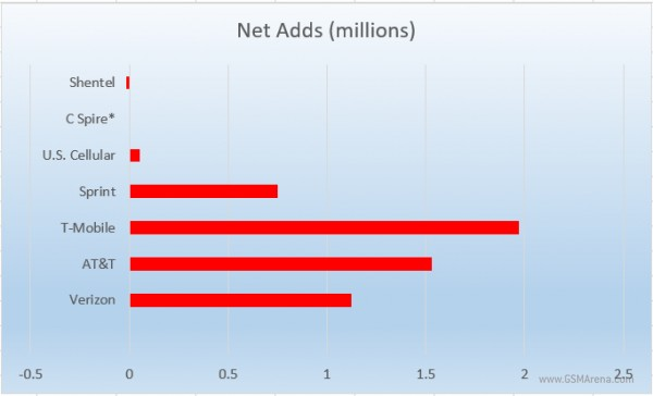 strategyanalytics-3q16-us-operators-net-adds-subscribers