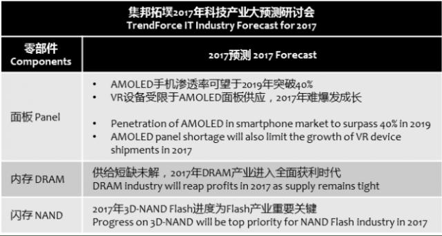 trendforce-2017-forecast