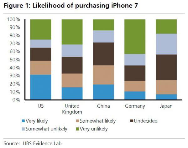 ubs-likelihoold-to-purchase-iphone-7