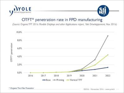 yole-otft-development