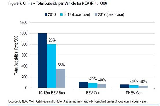 barrons-china-subsidy-per-ev