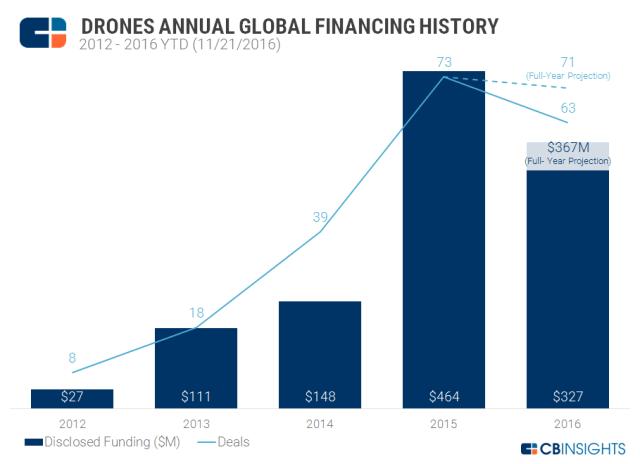cbinsights-drones-annual-financing-history-2016