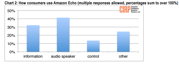 cirp-how-consumers-use-echo