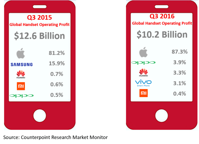 counterpoint-global-handset-operating-profit-3q16
