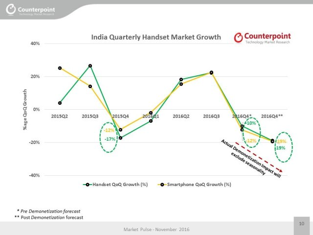 counterpoint-india-quarterly-handset-market-growth