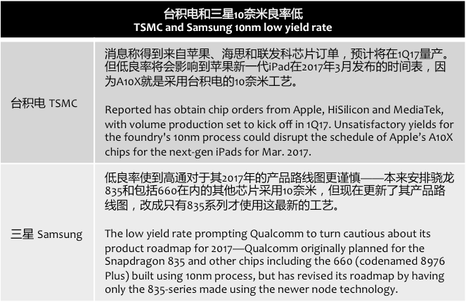 digitimes-tsmc-smasung-10nm-low-yield-rate