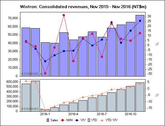 digitimes-wistron-nov-15-nov-16