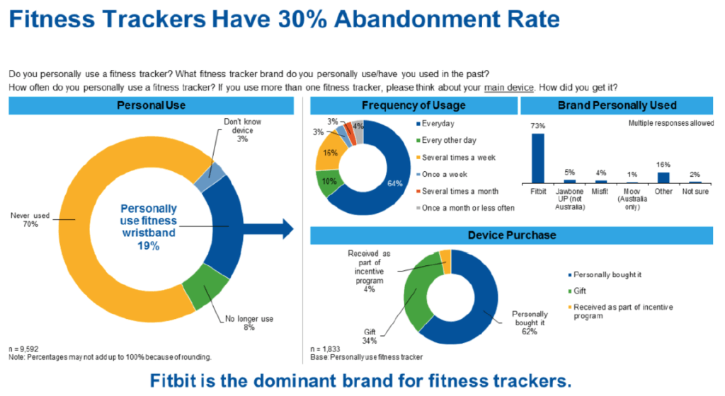 gartner-wearables-abandonment-rate
