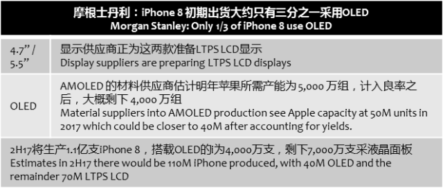 morganstanley-iphone-oled-2017