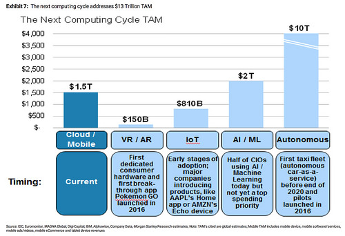 morganstanley-the-next-computing-cycle-tam