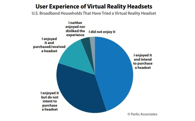 parkassociates-user-experience-of-vr-headsets