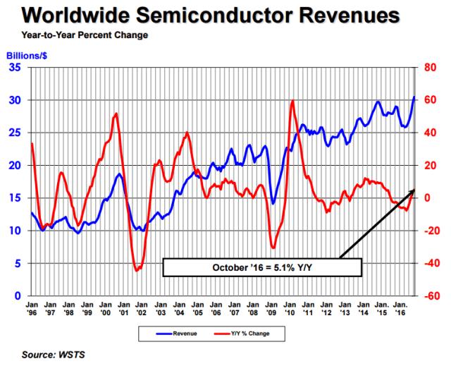sia-oct-semi-revenues-2016