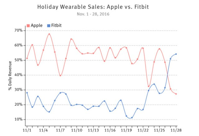 slice-holiday-wearble-sales-apple-v-fitbit